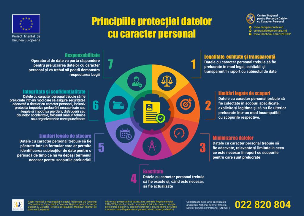Principiile protecției datelor cu caracter personal
